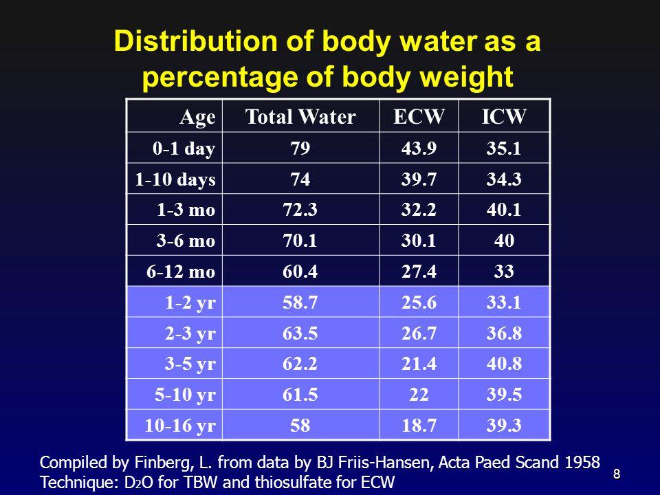 TBW = 60% Lean Body Mass: Approx Body Composition > 1 year ICF = 2/3 TBW ECF = 1/3 TBW Plasma = 1/4 ECF (rest is interstitial fluid) Na ~ 13 K ~ 140 Na ~ 140 K ~ 4 Plasma ICF ECF TBW 9