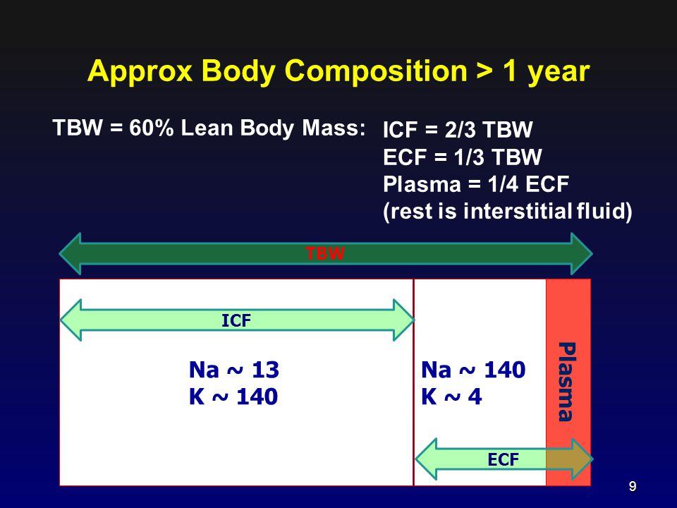 TBW = 60% Lean Body Mass: Approx Body Composition > 1 year ICF = 2/3 TBW ECF = 1/3 TBW Plasma = 1/4 ECF (rest is interstitial fluid) Na ~ 13 K ~ 140 N