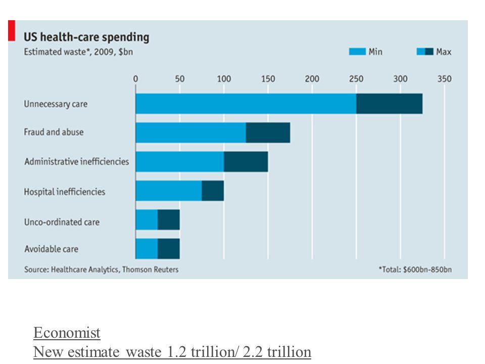 Economist New estimate waste 1.2 trillion/ 2.2 trillion