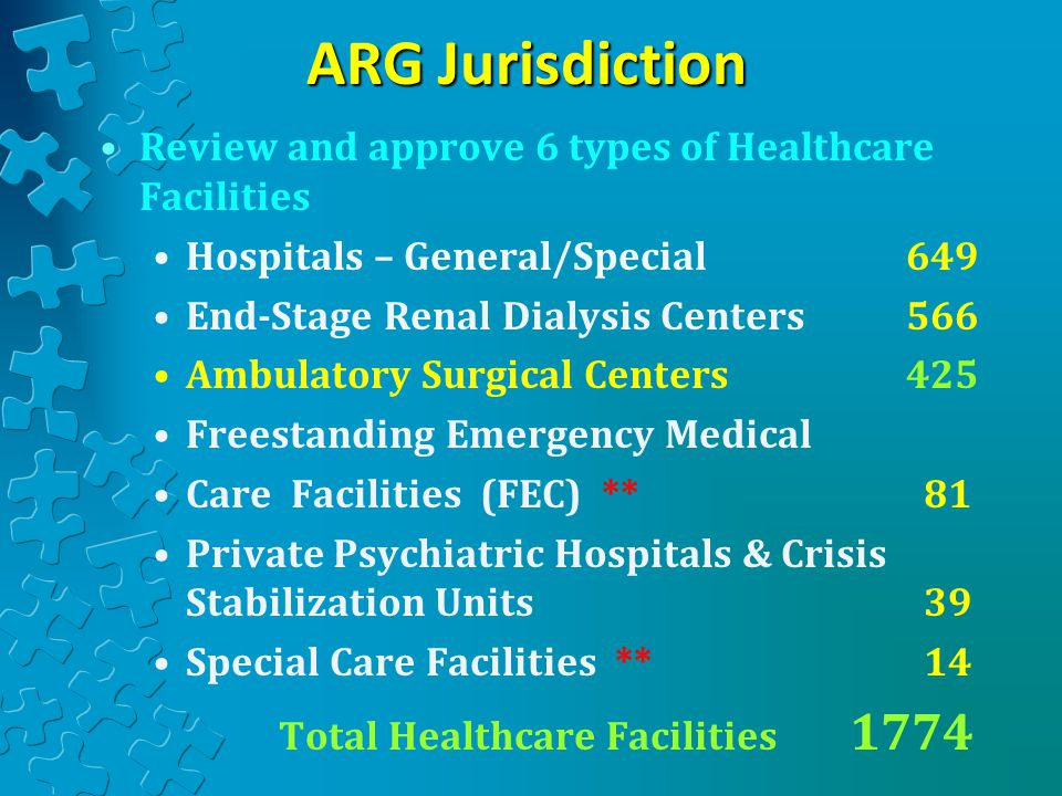 ARG Jurisdiction Review and approve 6 types of Healthcare Facilities Hospitals – General/Special 649 End-Stage Renal Dialysis Centers 566 Ambulatory Surgical Centers 425 Freestanding Emergency Medical Care Facilities (FEC) ** 81 Private Psychiatric Hospitals & Crisis Stabilization Units 39 Special Care Facilities ** 14 Total Healthcare Facilities 1774