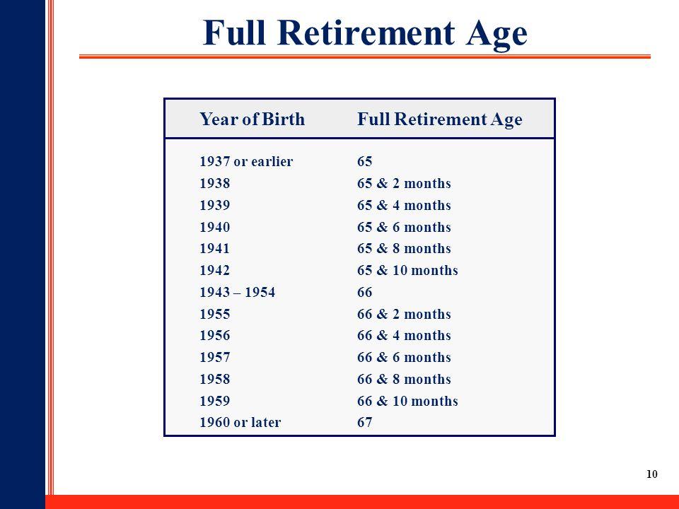 10 Full Retirement Age Year of BirthFull Retirement Age 1937 or earlier65 193865 & 2 months 193965 & 4 months 194065 & 6 months 194165 & 8 months 194265 & 10 months 1943 – 195466 195566 & 2 months 195666 & 4 months 195766 & 6 months 195866 & 8 months 195966 & 10 months 1960 or later67