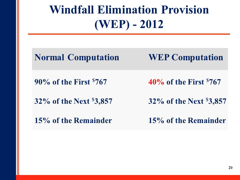 20 Windfall Elimination Provision (WEP) - 2012 Normal ComputationWEP Computation 90% of the First $ 76740% of the First $ 767 32% of the Next $ 3,85732% of the Next $ 3,85715% of the Remainder