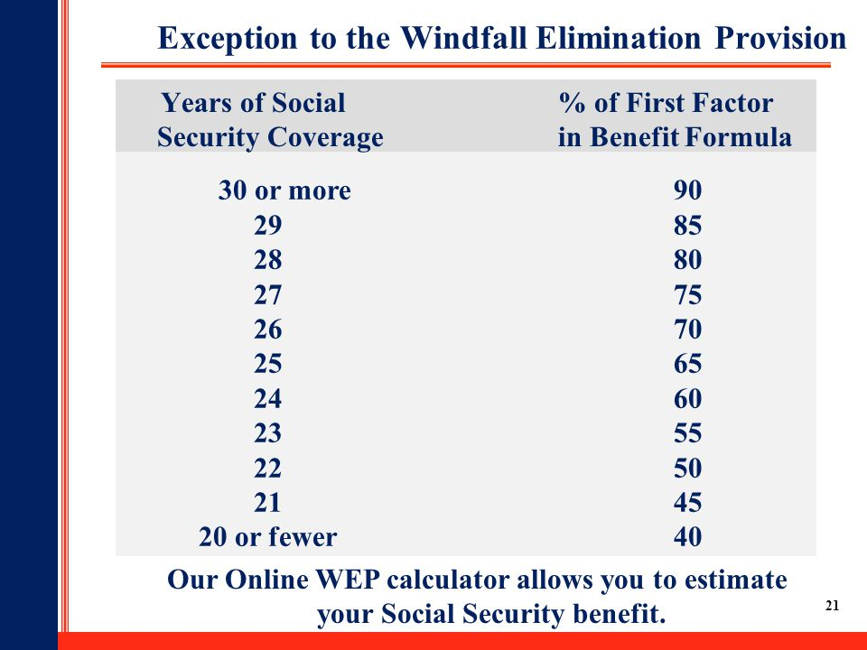 21 30 or more90 2985 2880 2775 2670 2565 2460 2355 2250 2145 20 or fewer40 Exception to the Windfall Elimination Provision Years of Social% of First Factor Security Coverage in Benefit Formula Our Online WEP calculator allows you to estimate your Social Security benefit.