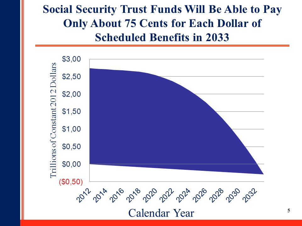 5 Social Security Trust Funds Will Be Able to Pay Only About 75 Cents for Each Dollar of Scheduled Benefits in 2033 Calendar Year