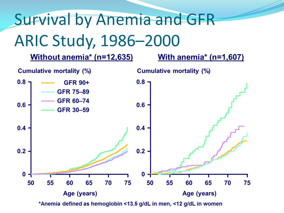 Survival by Anemia and GFR ARIC Study, 1986–2000