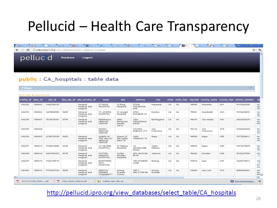 Pellucid – Health Care Transparency 28 http://pellucid.ipro.org/view_databases/select_table/CA_hospitals