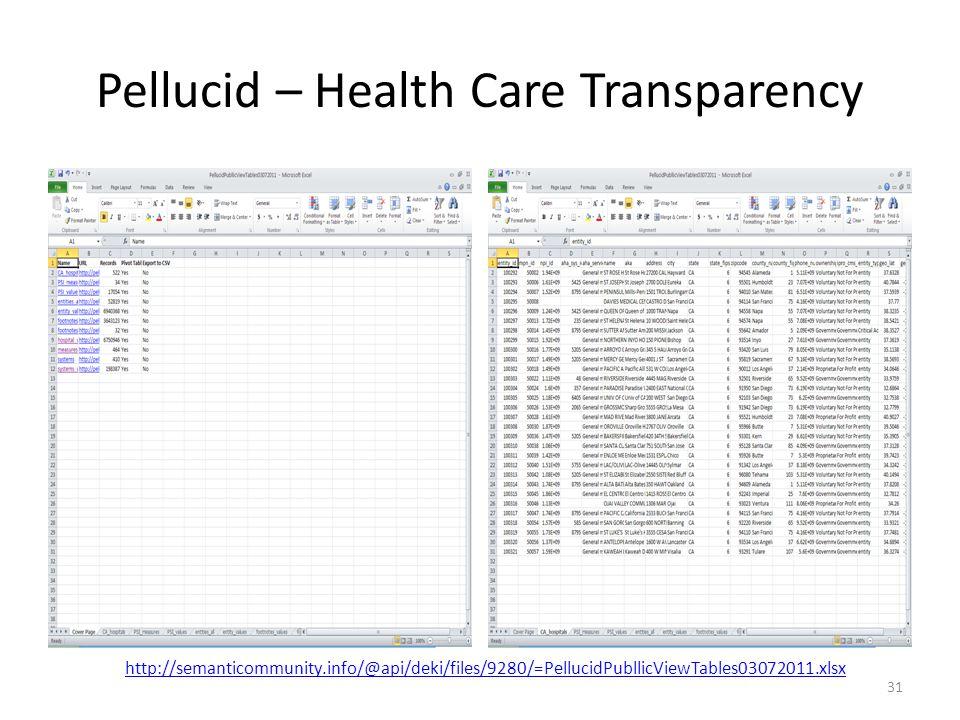 Pellucid – Health Care Transparency 31 http://semanticommunity.info/@api/deki/files/9280/=PellucidPubllicViewTables03072011.xlsx