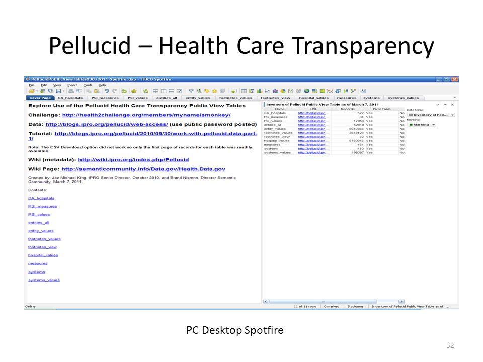 Pellucid – Health Care Transparency 32 PC Desktop Spotfire