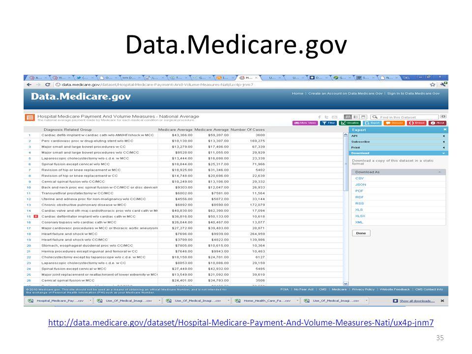Data.Medicare.gov 35 http://data.medicare.gov/dataset/Hospital-Medicare-Payment-And-Volume-Measures-Nati/ux4p-jnm7