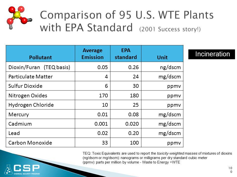 100 Pollutant Average Emission EPA standardUnit Dioxin/Furan (TEQ basis)0.050.26ng/dscm Particulate Matter424mg/dscm Sulfur Dioxide630ppmv Nitrogen Ox