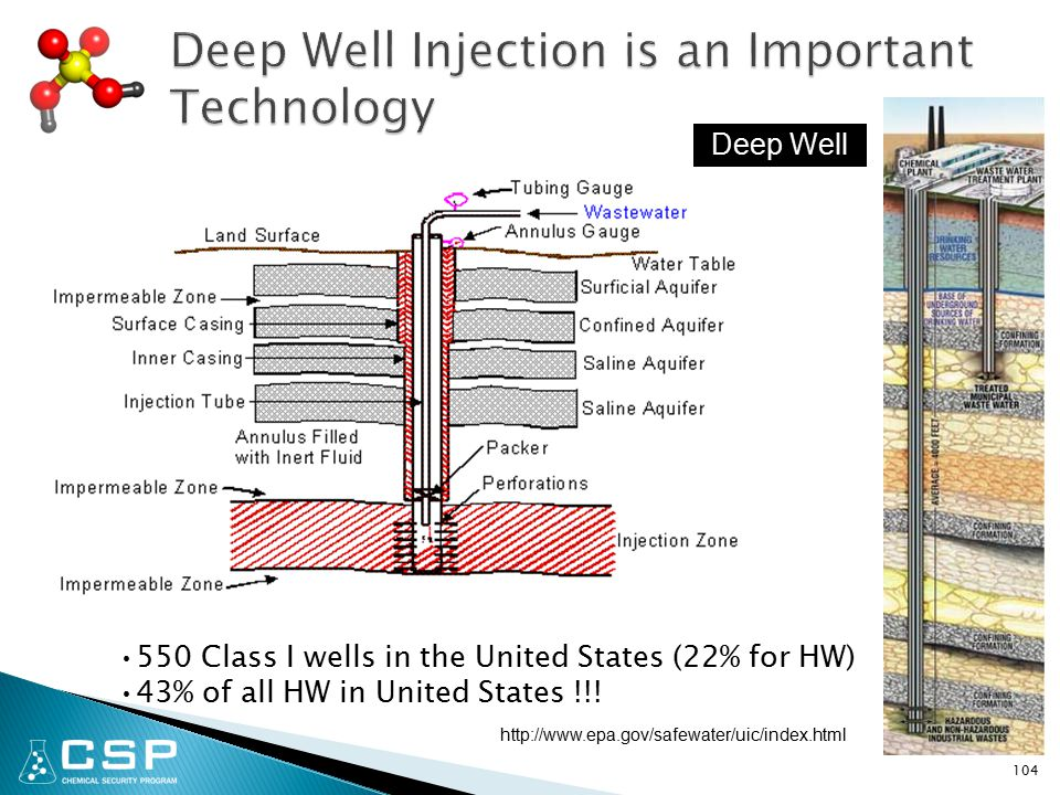 104 Deep Well 550 Class I wells in the United States (22% for HW) 43% of all HW in United States !!.