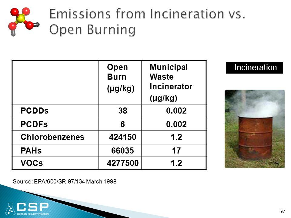 97 Open Burn (µg/kg) Municipal Waste Incinerator (µg/kg) PCDDs380.002 PCDFs60.002 Chlorobenzenes4241501.2 PAHs6603517 VOCs42775001.2 Incineration Source: EPA/600/SR-97/134 March 1998