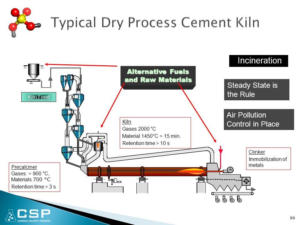 99 Precalciner Gases: > 900 °C, Materials 700 °C Retention time > 3 s Kiln Gases 2000 °C Material 1450°C > 15 min.