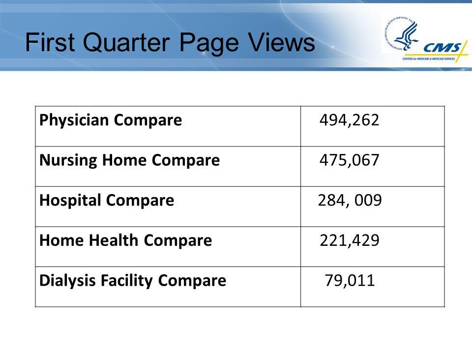 First Quarter Page Views Physician Compare494,262 Nursing Home Compare475,067 Hospital Compare284, 009 Home Health Compare221,429 Dialysis Facility Co