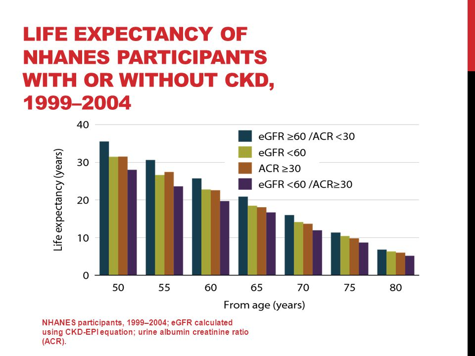 LIFE EXPECTANCY OF NHANES PARTICIPANTS WITH OR WITHOUT CKD, 1999–2004 NHANES participants, 1999–2004; eGFR calculated using CKD-EPI equation; urine albumin creatinine ratio (ACR).