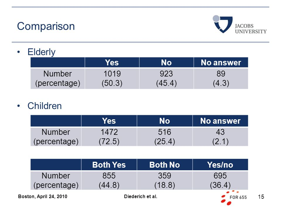 Comparison Elderly Children Boston, April 24, 2010 YesNoNo answer Number (percentage) 1019 (50.3) 923 (45.4) 89 (4.3) YesNoNo answer Number (percentage) 1472 (72.5) 516 (25.4) 43 (2.1) Both YesBoth NoYes/no Number (percentage) 855 (44.8) 359 (18.8) 695 (36.4) 15 Diederich et al.
