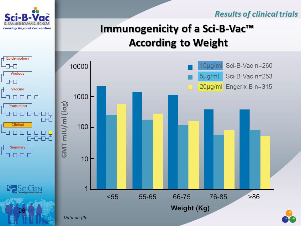 Immunogenicity of a Sci-B-Vac™ According to Weight Data on file Results of clinical trials 10µg/ml Sci-B-Vac n=260 5µg/ml Sci-B-Vac n=253 20µg/ml Engerix B n=315 GMT mIU/ml (log) Epidemiology Virology Vaccine Production Clinical Summary 26