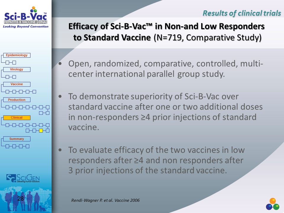 Efficacy of Sci-B-Vac™ in Non-and Low Responders to Standard Vaccine (N=719, Comparative Study) Open, randomized, comparative, controlled, multi- center international parallel group study.