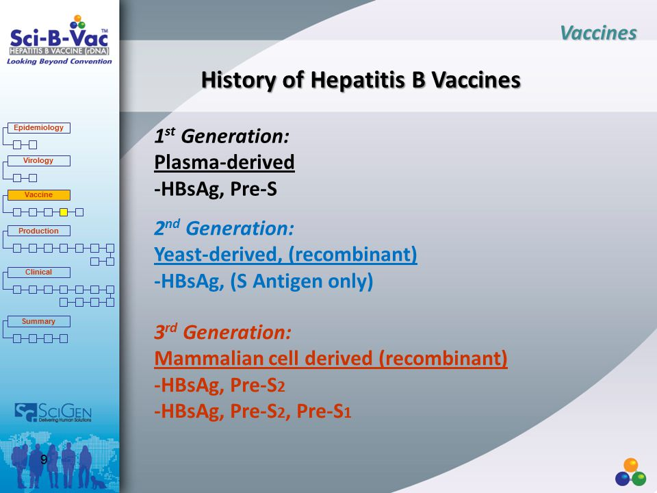 History of Hepatitis B Vaccines 1 st Generation: Plasma-derived -HBsAg, Pre-S 3 rd Generation: Mammalian cell derived (recombinant) -HBsAg, Pre-S 2 -HBsAg, Pre-S 2, Pre-S 1 2 nd Generation: Yeast-derived, (recombinant) -HBsAg, (S Antigen only) Vaccines Epidemiology Virology Vaccine Production Clinical Summary 9