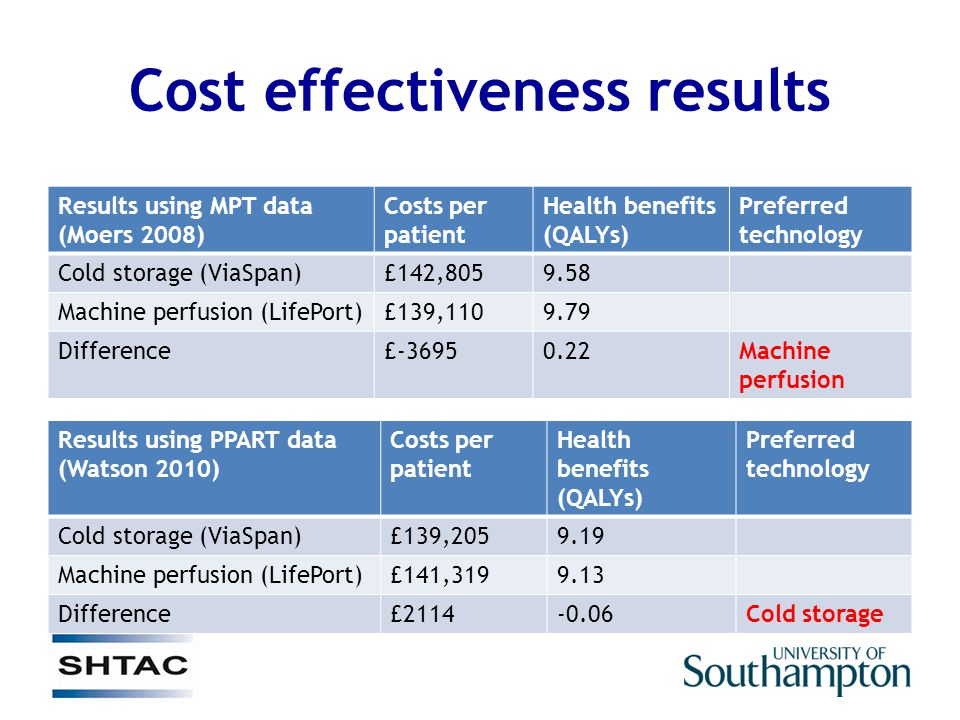 Cost effectiveness results Results using MPT data (Moers 2008) Costs per patient Health benefits (QALYs) Preferred technology Cold storage (ViaSpan)£142,8059.58 Machine perfusion (LifePort)£139,1109.79 Difference£-36950.22Machine perfusion Results using PPART data (Watson 2010) Costs per patient Health benefits (QALYs) Preferred technology Cold storage (ViaSpan)£139,2059.19 Machine perfusion (LifePort)£141,3199.13 Difference£2114-0.06Cold storage
