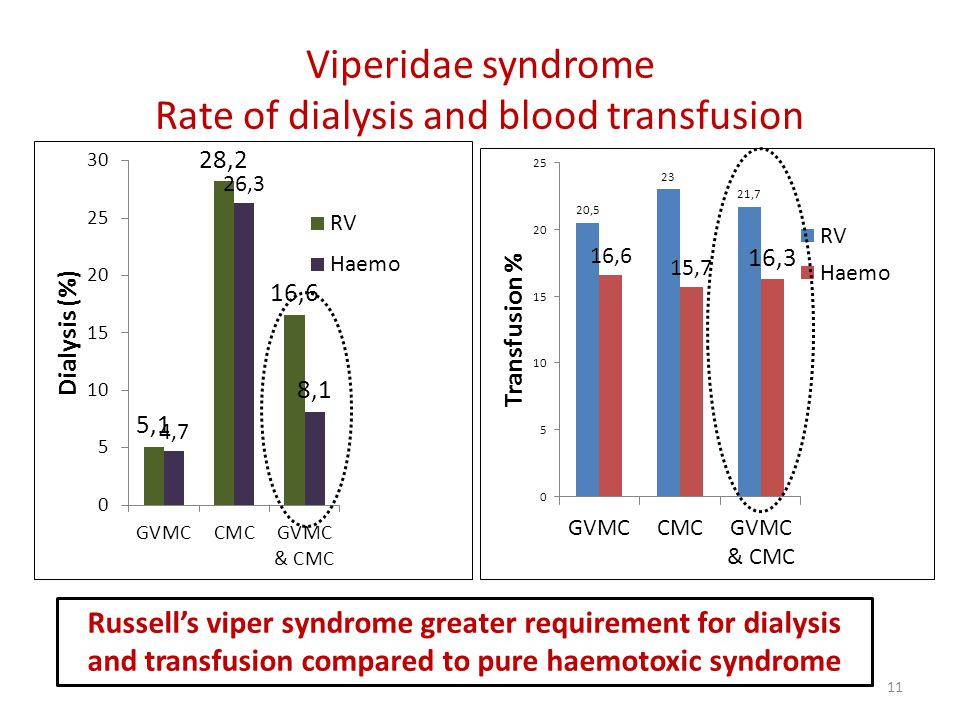 Viperidae syndrome Rate of dialysis and blood transfusion 11 Russell's viper syndrome greater requirement for dialysis and transfusion compared to pure haemotoxic syndrome