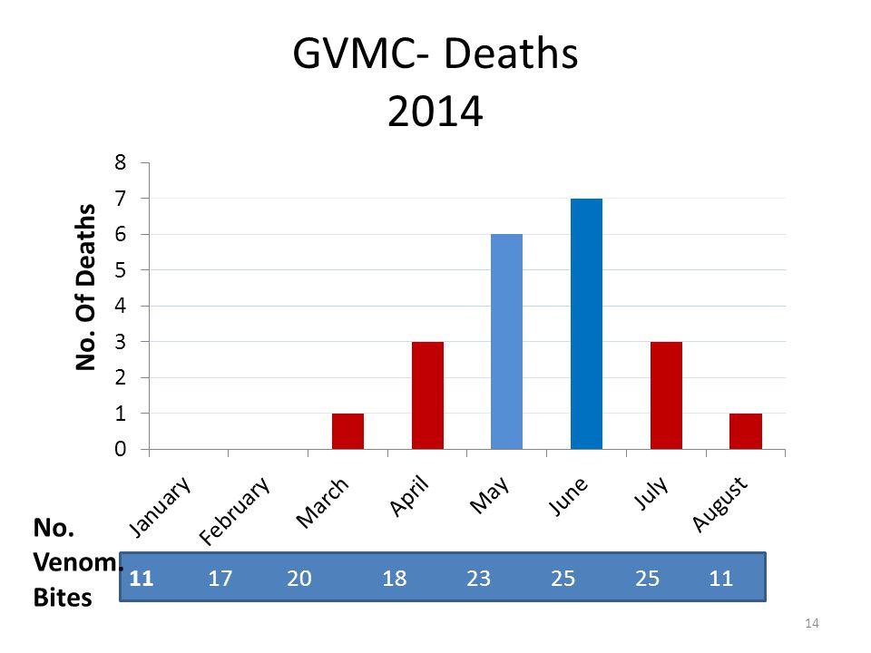 GVMC- Deaths 2014 11 17 20 18 23 25 25 11 No. Venom. Bites 14 No. Of Deaths