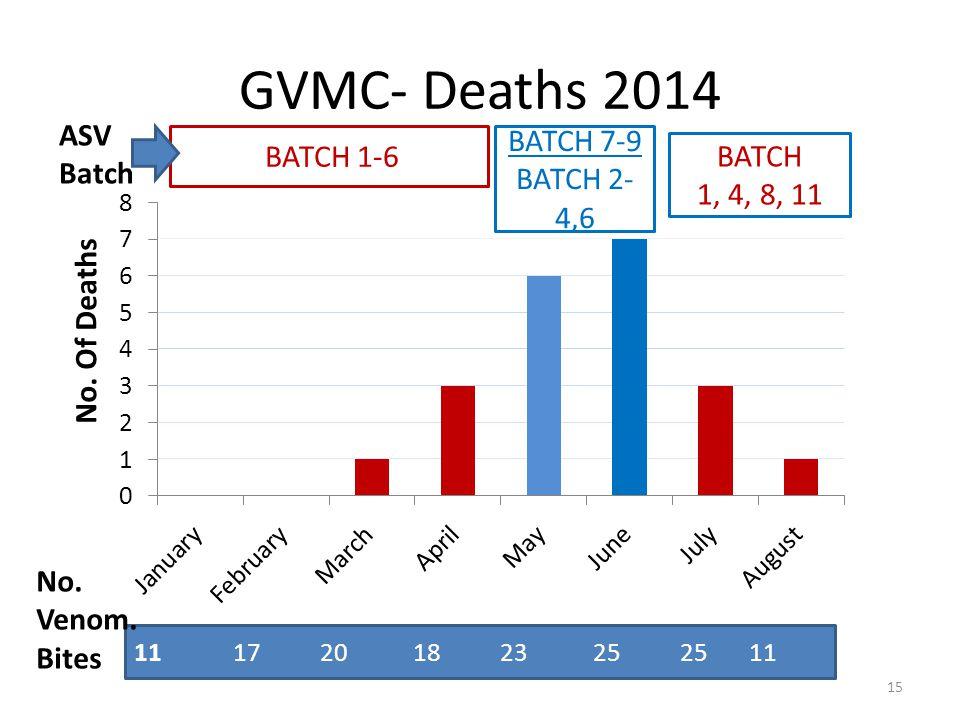 GVMC- Deaths 2014 11 17 20 18 23 25 25 11 BATCH 1-6 BATCH 7-9 BATCH 2- 4,6 BATCH 1, 4, 8, 11 ASV Batch 15 No.