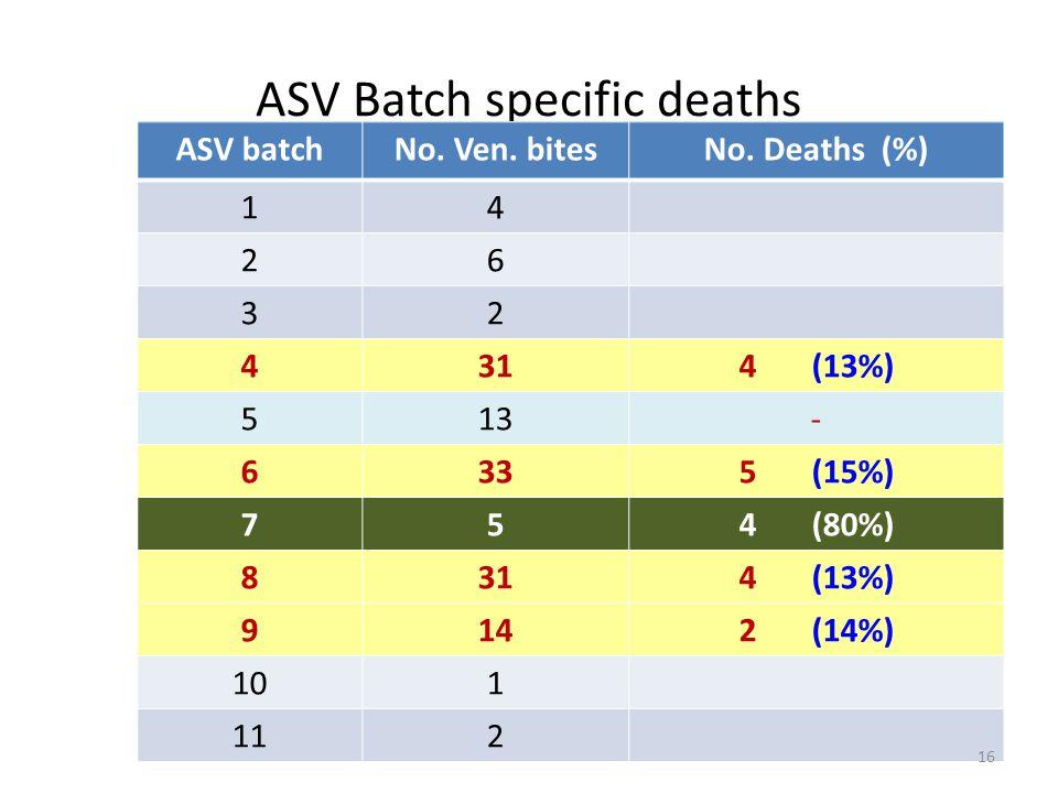 ASV Batch specific deaths ASV batchNo. Ven. bitesNo.