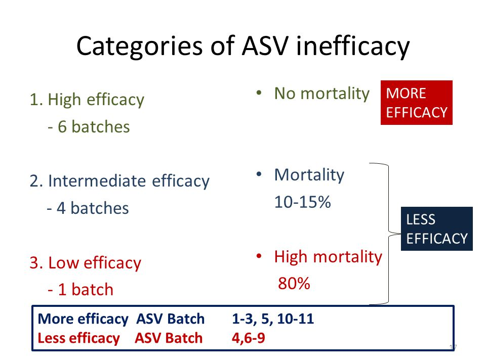 Categories of ASV inefficacy 1.High efficacy - 6 batches 2. Intermediate efficacy - 4 batches 3. Low efficacy - 1 batch No mortality Mortality 10-15%