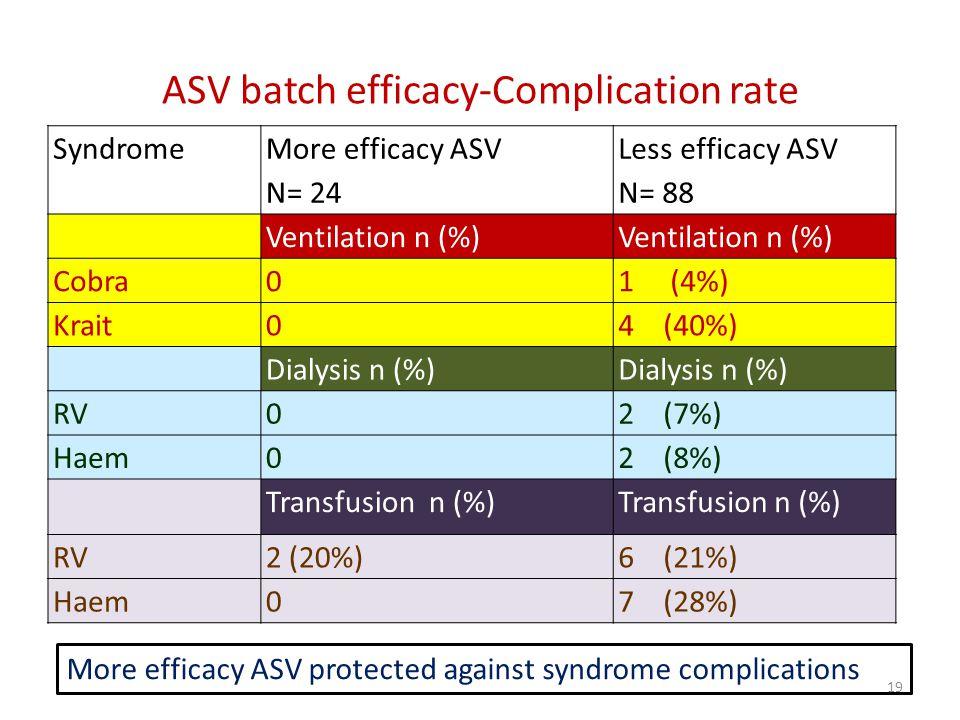 ASV batch efficacy-Complication rate Syndrome More efficacy ASV N= 24 Less efficacy ASV N= 88 Ventilation n (%) Cobra01 (4%) Krait04 (40%) Dialysis n (%) RV02 (7%) Haem02 (8%) Transfusion n (%) RV2 (20%)6 (21%) Haem07 (28%) 19 More efficacy ASV protected against syndrome complications