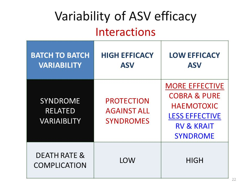 Variability of ASV efficacy Interactions BATCH TO BATCH VARIABILITY HIGH EFFICACY ASV LOW EFFICACY ASV SYNDROME RELATED VARIAIBLITY PROTECTION AGAINST