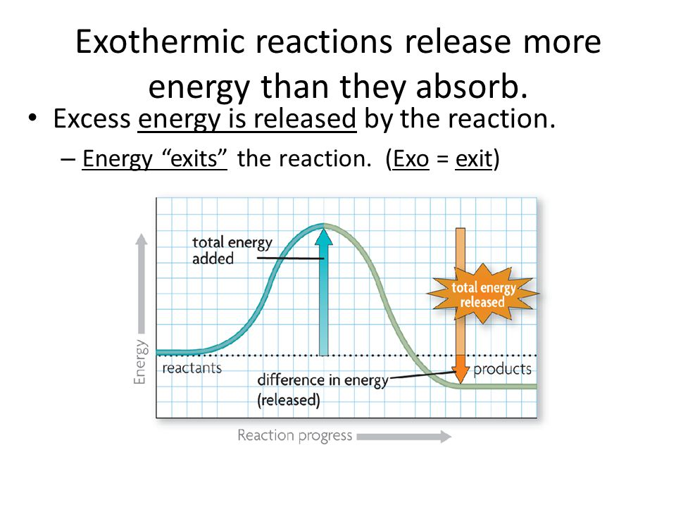 """Exothermic reactions release more energy than they absorb. Excess energy is released by the reaction. – Energy """"exits"""" the reaction. (Exo = exit)"""