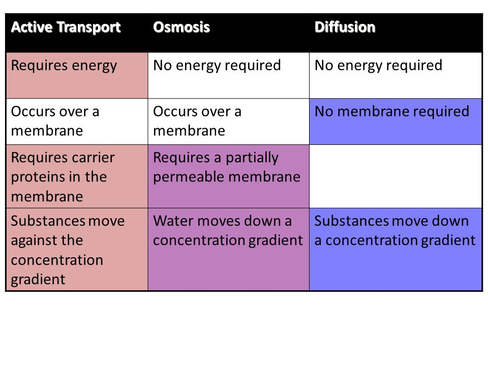 Active Transport OsmosisDiffusion Requires energyNo energy required Occurs over a membrane No membrane required Requires carrier proteins in the membr