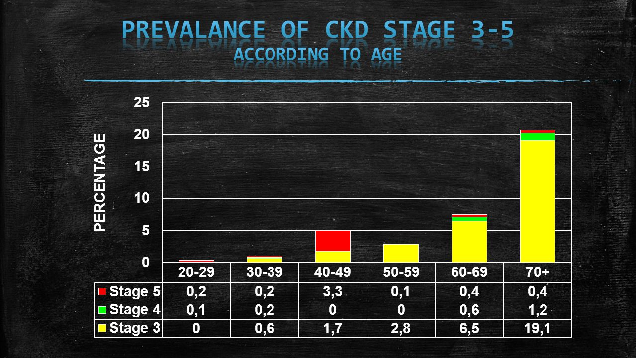 ▪ Collecting data on ESRD patients who start dialysis, peritoneal dialysis and undergo kidney transplantation