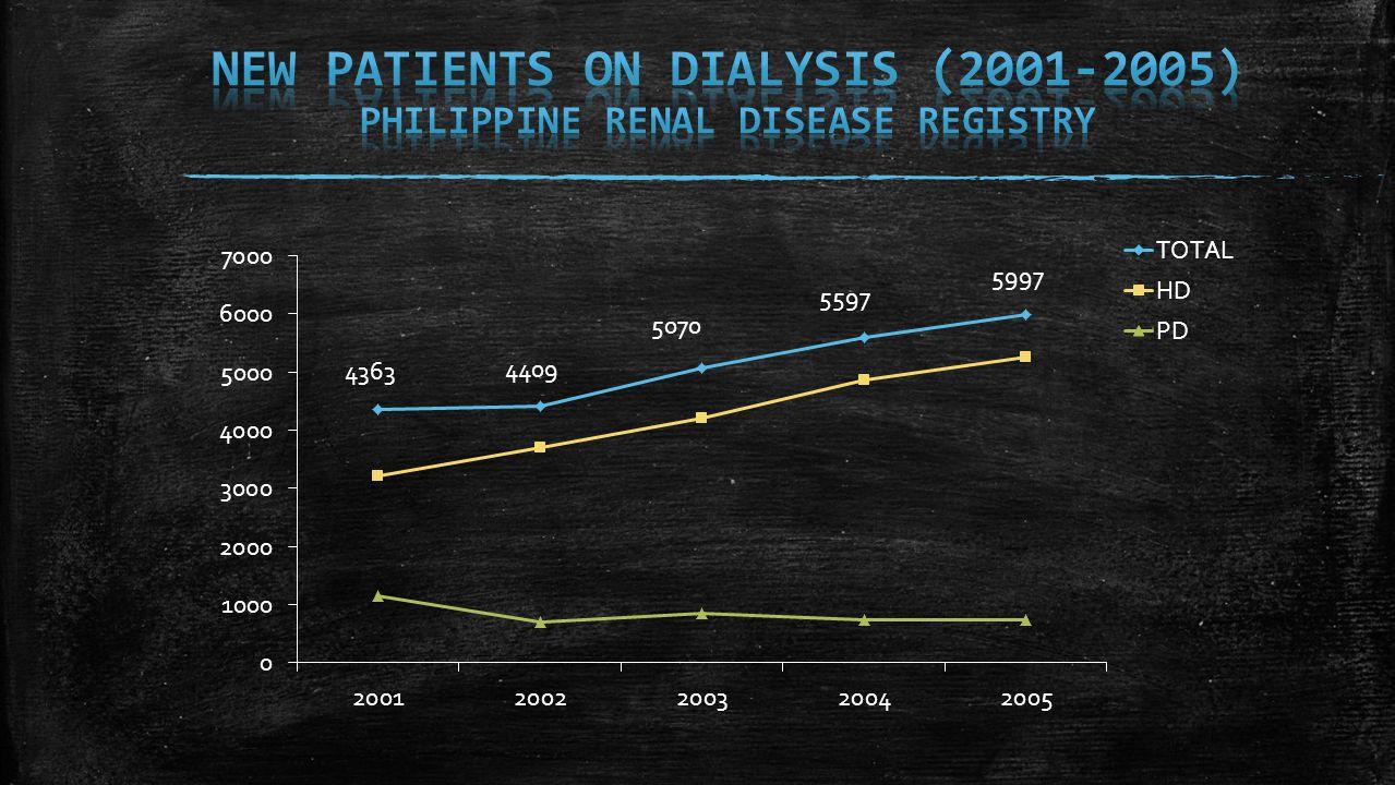 CAUSEPERCENTAGE OF INCIDENCE 1.DIABETES MELLITUS 44.6 % 2.