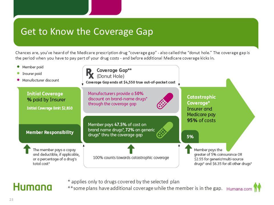 Humana.com Do you wonder if you can afford your prescription medicines.