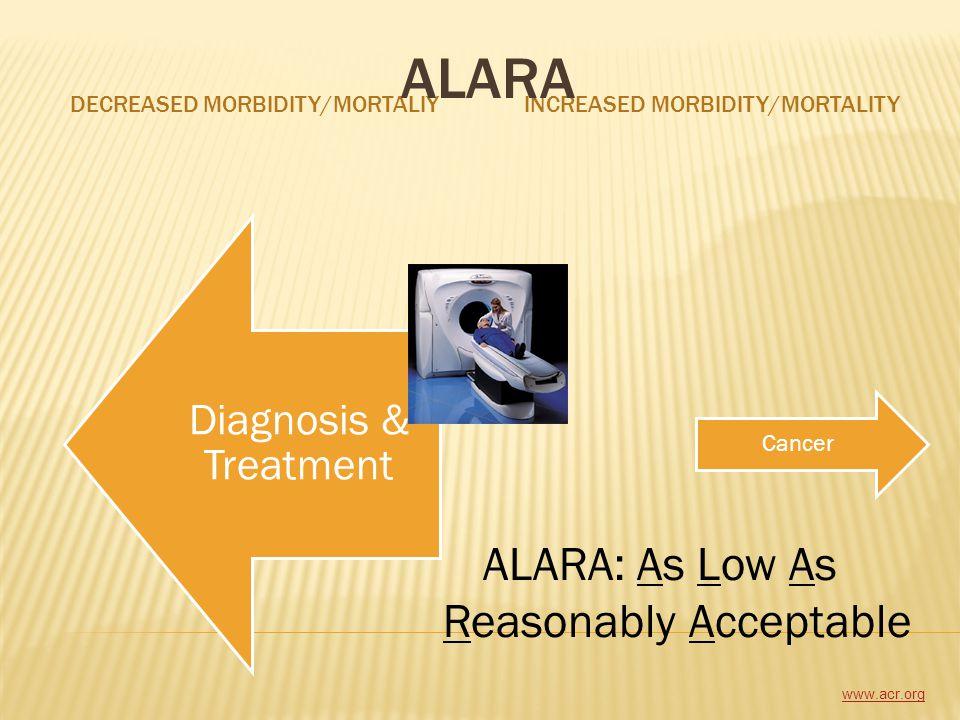 DECREASED MORBIDITY/MORTALIYINCREASED MORBIDITY/MORTALITY Diagnosis & Treatment Cancer www.acr.org ALARA ALARA: As Low As Reasonably Acceptable