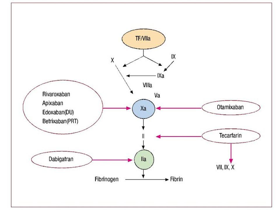 Dabigatran (Pradaxa) Direct thrombin inhibitor Fixed dosing .
