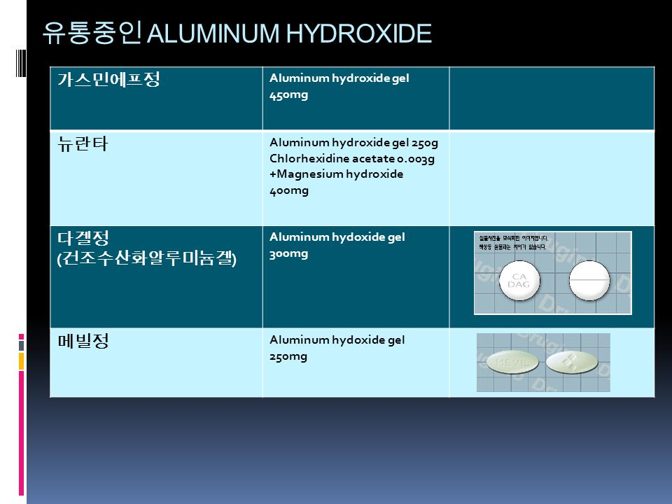 유통중인 ALUMINUM HYDROXIDE 가스민에프정 Aluminum hydroxide gel 450mg 뉴란타 Aluminum hydroxide gel 250g Chlorhexidine acetate 0.003g +Magnesium hydroxide 400mg 다겔정 ( 건조수산화알루미늄겔 ) Aluminum hydoxide gel 300mg 메빌정 Aluminum hydoxide gel 250mg