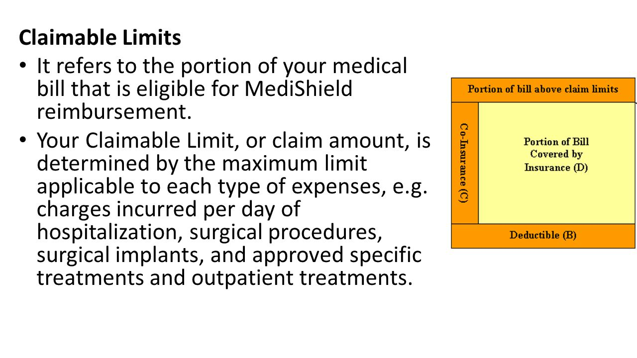 Claimable Limits It refers to the portion of your medical bill that is eligible for MediShield reimbursement.