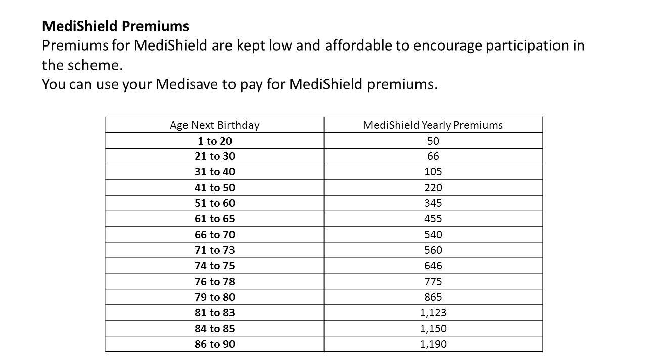 Age Next BirthdayMediShield Yearly Premiums 1 to 2050 21 to 3066 31 to 40105 41 to 50220 51 to 60345 61 to 65455 66 to 70540 71 to 73560 74 to 75646 76 to 78775 79 to 80865 81 to 831,123 84 to 851,150 86 to 901,190 MediShield Premiums Premiums for MediShield are kept low and affordable to encourage participation in the scheme.