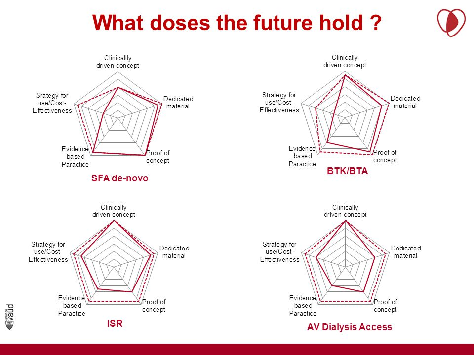 What doses the future hold AV Dialysis Access ISR BTK/BTA