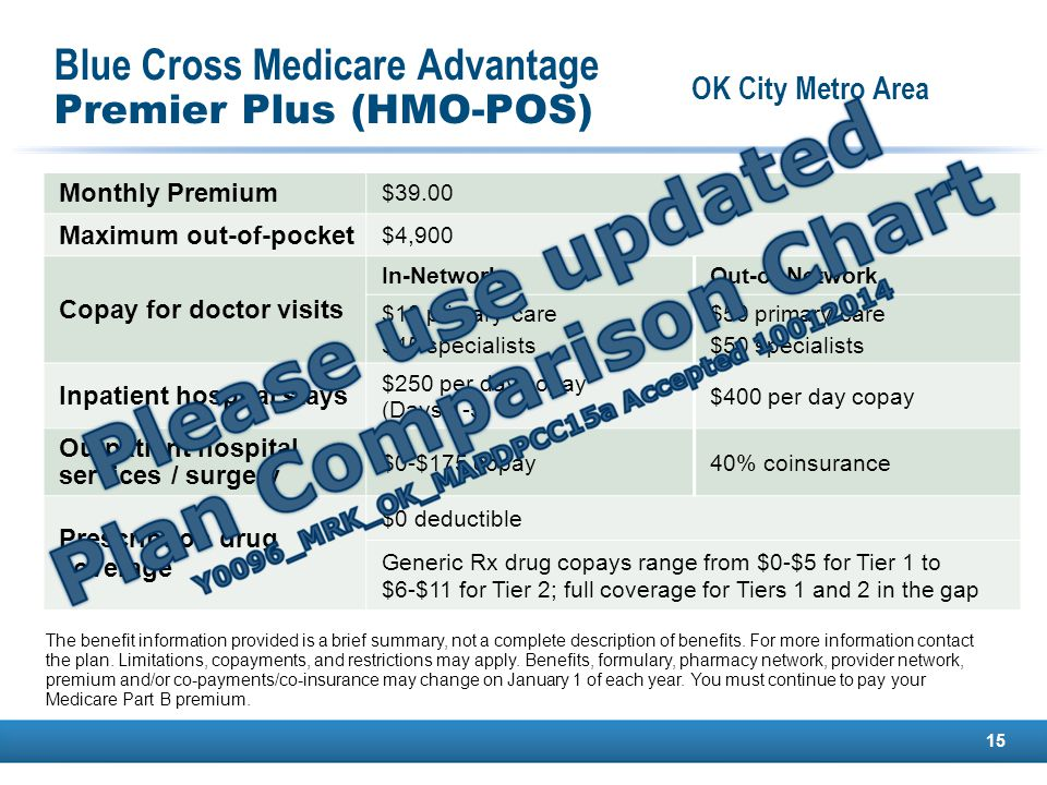 Blue Cross Medicare Advantage Premier Plus (HMO-POS) 15 Monthly Premium $39.00 Maximum out-of-pocket $4,900 Copay for doctor visits In-Network Out-of-Network $10 primary care $45 specialists $50 primary care $50 specialists Inpatient hospital stays $250 per day copay (Days 1-5) $400 per day copay Outpatient hospital services / surgery $0-$175 copay40% coinsurance Prescription drug coverage $0 deductible Generic Rx drug copays range from $0-$5 for Tier 1 to $6-$11 for Tier 2; full coverage for Tiers 1 and 2 in the gap The benefit information provided is a brief summary, not a complete description of benefits.