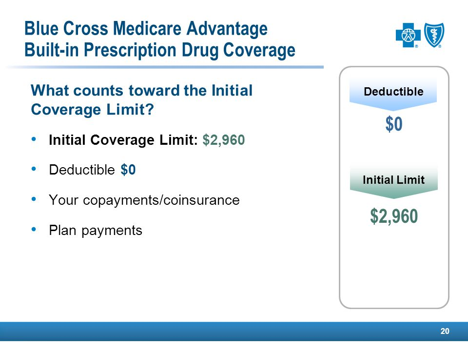 $4,750 20 Catastrophic Initial Limit The Gap $4,700 $0 Deductible What counts toward the Initial Coverage Limit.