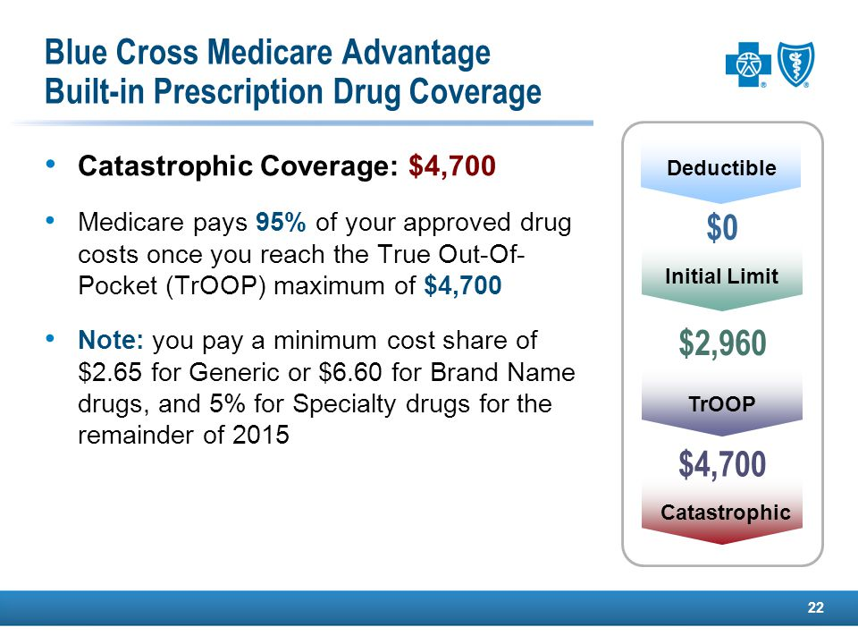 22 Catastrophic Coverage: $4,700 Medicare pays 95% of your approved drug costs once you reach the True Out-Of- Pocket (TrOOP) maximum of $4,700 Note: you pay a minimum cost share of $2.65 for Generic or $6.60 for Brand Name drugs, and 5% for Specialty drugs for the remainder of 2015 Catastrophic Initial Limit TrOOP $2,960 $0 Deductible Blue Cross Medicare Advantage Built-in Prescription Drug Coverage $4,700