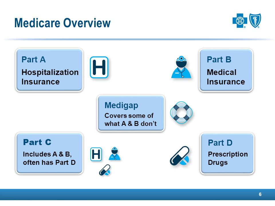 Medicare Overview 6 Part A Hospitalization Insurance Part B Medical Insurance Part C Includes A & B, often has Part D Part D Prescription Drugs Medigap Covers some of what A & B don't