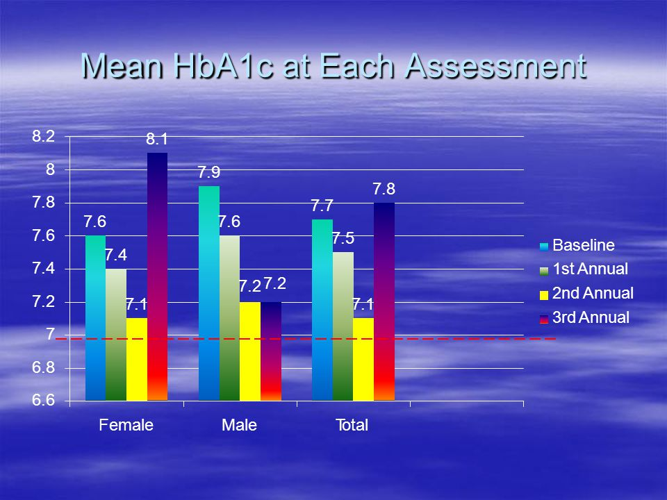 Mean HbA1catEachAssessment 7.6 7.9 7.7 7.4 7.6 7.5 7.1 7.2 7.1 8.1 7.8 8.2 8 7.8 7.6 7.4 7.2 7 6.8 6.6 FemaleMaleTotal Baseline 1st Annual 2nd Annual