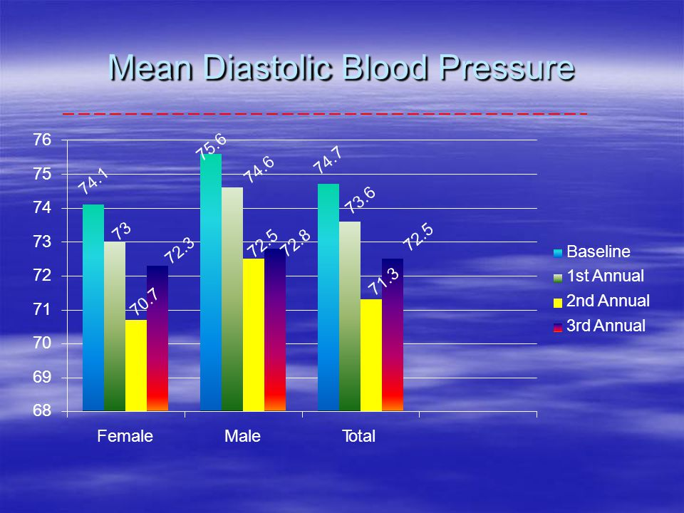 Mean Diastolic BloodPressure 76 75 74 73 72 71 70 69 68 FemaleMaleTotal Baseline 1st Annual 2nd Annual 3rd Annual