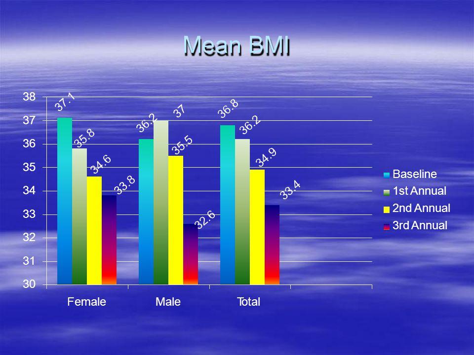 Mean BMI 38 37 36 35 34 33 32 31 30 FemaleMaleTotal Baseline 1st Annual 2nd Annual 3rd Annual