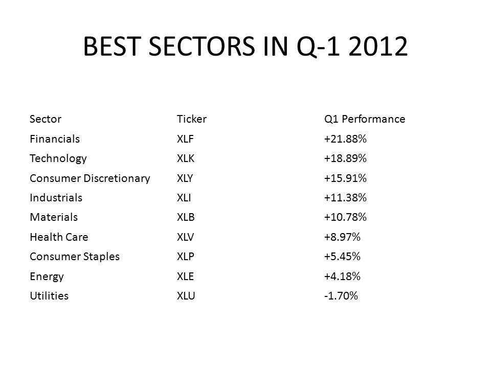 BEST SECTORS IN Q-1 2012 SectorTickerQ1 Performance FinancialsXLF+21.88% TechnologyXLK+18.89% Consumer DiscretionaryXLY+15.91% IndustrialsXLI+11.38% MaterialsXLB+10.78% Health CareXLV+8.97% Consumer StaplesXLP+5.45% EnergyXLE+4.18% UtilitiesXLU-1.70%